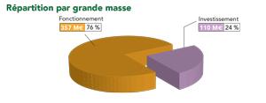 Orientations budgétaires 2014 - Répartitions