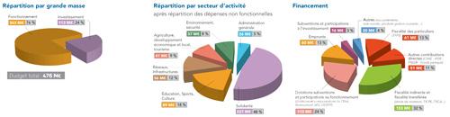 Orientations budgétaires 2015 Landes