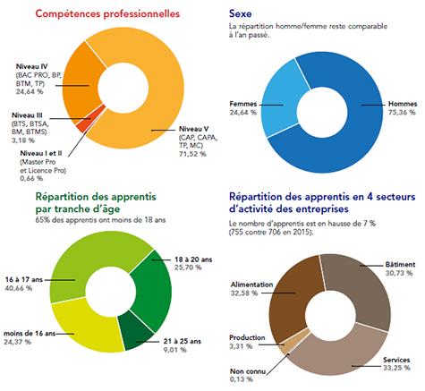 755 apprentis dans les Landes en 2016