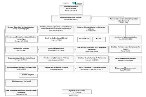 Organigramme des services CD Landes