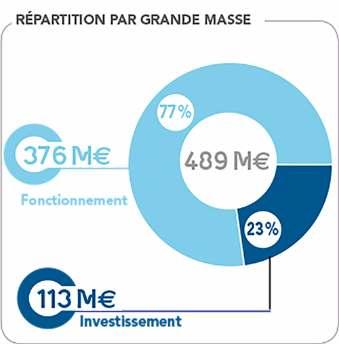 Budget 2016 Landes - Répartition par grande masse