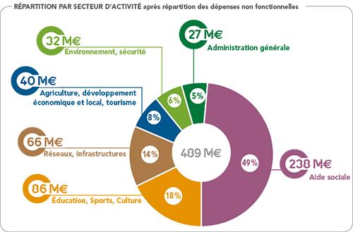 Budget 2016 Landes - Répartition par secteur d'activité
