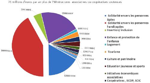 Economie sociale et solidaire soutenue dans les Landes