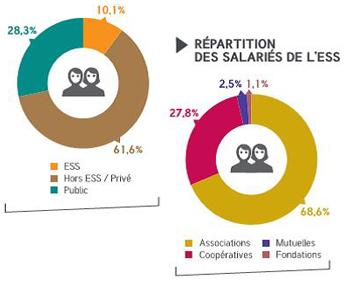 Répartition des salariés de l'ESS dans les Landes